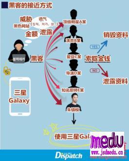 黑客攻击韩国娱乐圈?艺人手机成最大安全隐患?