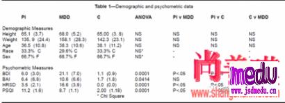 原发性和继发性失眠以及良好睡眠者的患者的β/γ脑电活动