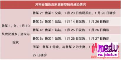 河南安阳女子武汉返乡无症状,5名亲人确诊新型肺炎!面对无症状感染者,该怎么防?