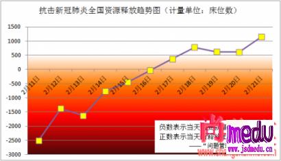 抗击新冠疫情,2月17日已由资源投入转向释放,21日释放量首次达1000以上