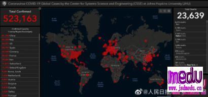 全球新冠肺炎累计确诊超60万例,美国居世界之首!