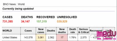 全球新冠肺炎确诊超过80万,意大利死亡率最高