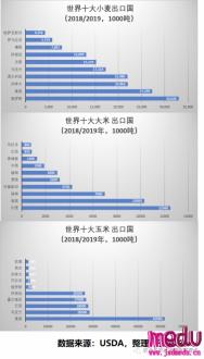 中国会发生粮食安全危机吗?